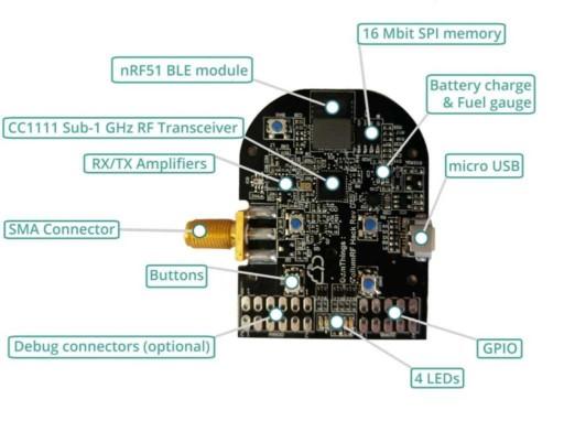 PandwaRF Components